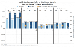 Coronavirus takes toll on March adult-use marijuana sales